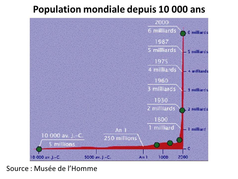 Population mondiale depuis 10 000 ans Source : Musée de lHomme