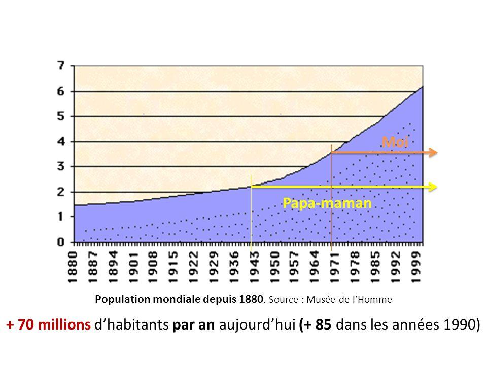 Population mondiale depuis 1880.