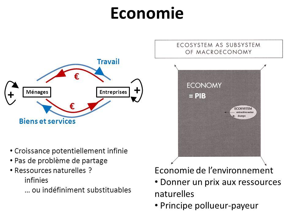 MénagesEntreprises Travail Biens et services + + Economie Croissance potentiellement infinie Pas de problème de partage Ressources naturelles .