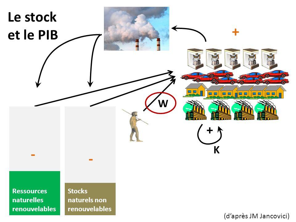 Le stock et le PIB Ressources naturelles renouvelables Stocks naturels non renouvelables W + + K (daprès JM Jancovici) - -