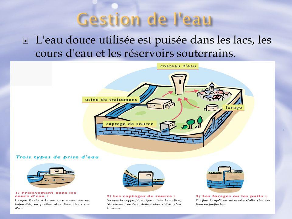 L'eau douce utilisée est puisée dans les lacs, les cours d'eau et les réservoirs souterrains.
