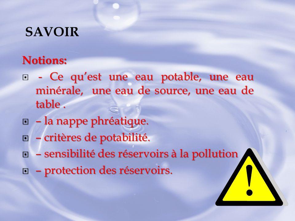 Notions: - Ce quest une eau potable, une eau minérale, une eau de source, une eau de table. – la nappe phréatique. – la nappe phréatique. – critères d