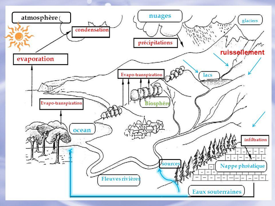 ocean evaporation Evapo-transpiration condensation nuages précipitations glaciers ruissellement lacs Biosphére Fleuves rivières infiltration Nappe phr