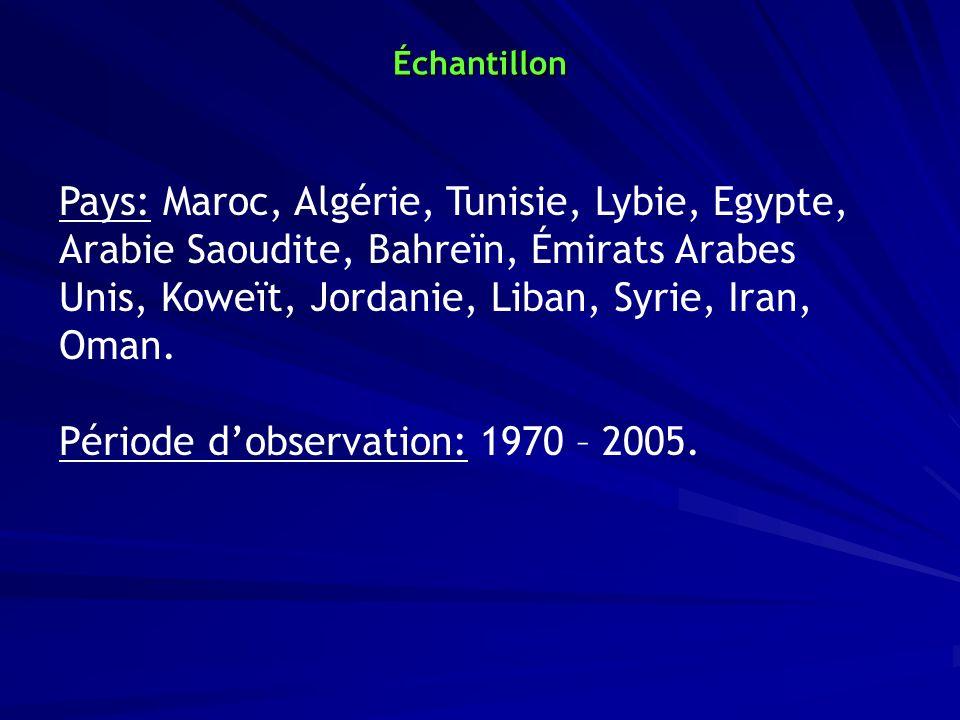 Pays: Maroc, Algérie, Tunisie, Lybie, Egypte, Arabie Saoudite, Bahreïn, Émirats Arabes Unis, Koweït, Jordanie, Liban, Syrie, Iran, Oman. Période dobse