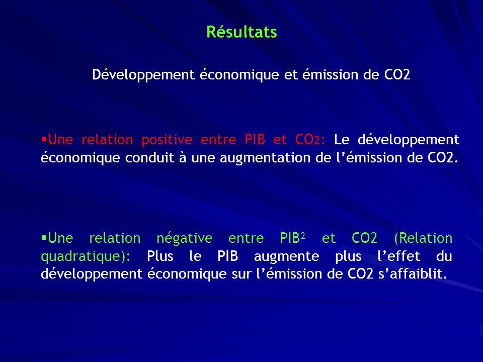 Résultats Une relation positive entre PIB et CO 2 : Le développement économique conduit à une augmentation de lémission de CO2. Une relation négative