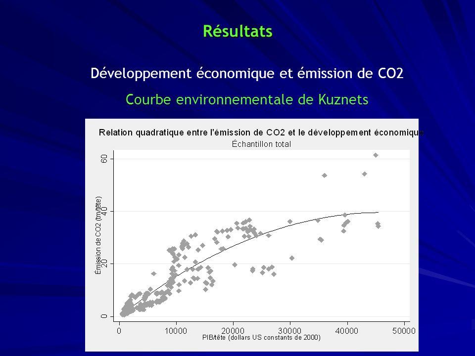 Résultats Courbe environnementale de Kuznets