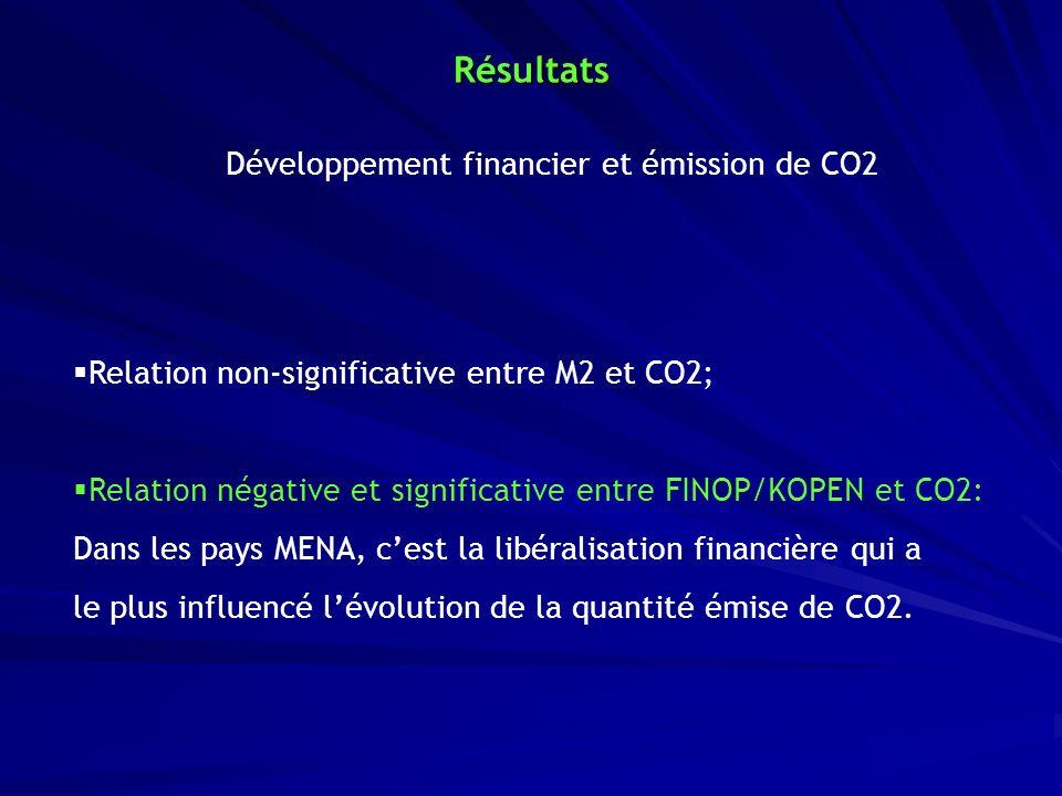 Résultats Développement financier et émission de CO2 Relation non-significative entre M2 et CO2; Relation négative et significative entre FINOP/KOPEN