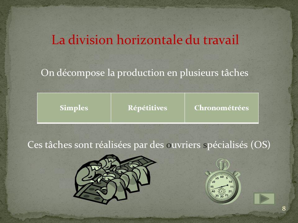 La division horizontale du travail On décompose la production en plusieurs tâches SimplesRépétitivesChronométrées Ces tâches sont réalisées par des ouvriers spécialisés (OS) 8