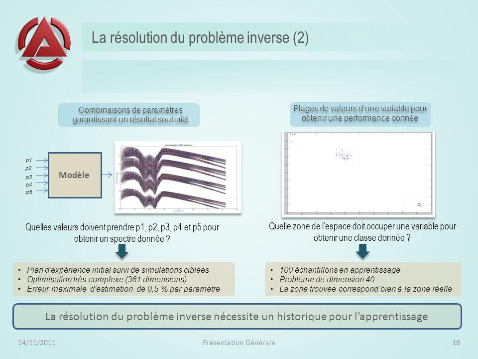 La résolution du problème inverse (1) 14/11/2011Présentation Générale17 Paramétrer un système inconnu de telle sorte que le résultat obtenu soit celui