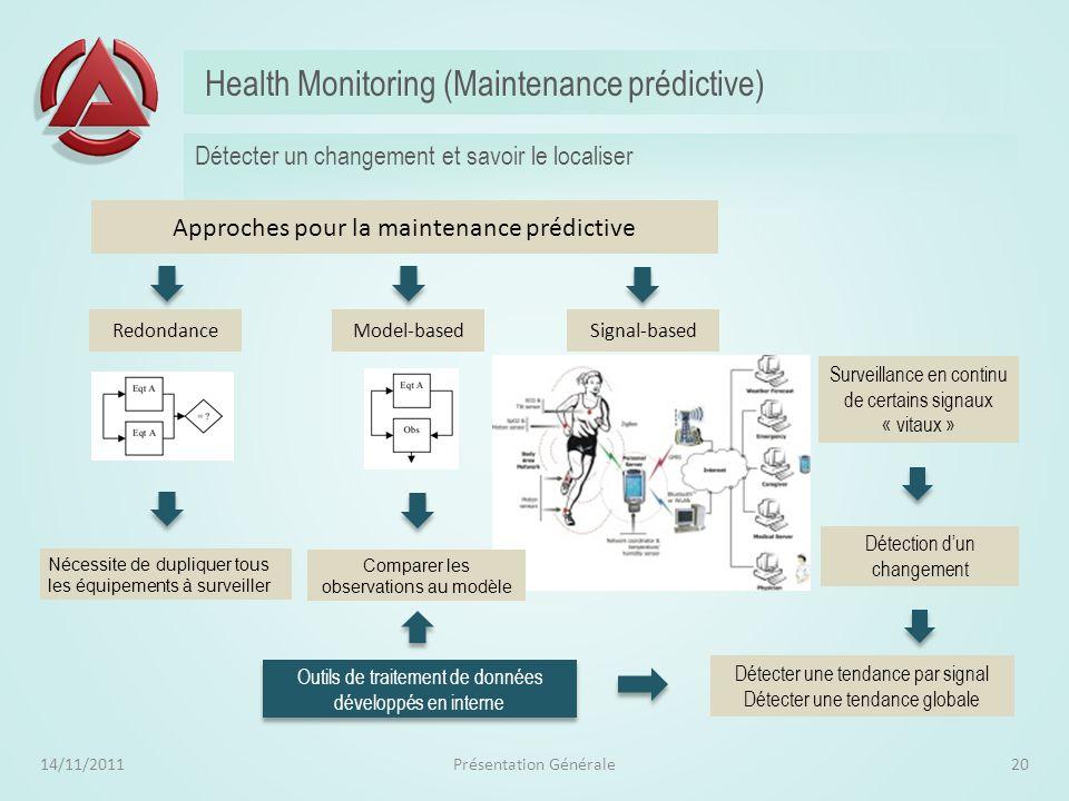 Apprentissage intelligent par plan dexpérience 14/11/2011Présentation Générale19 Optimiser lapprentissage destiné à estimer les paramètres dun modèle