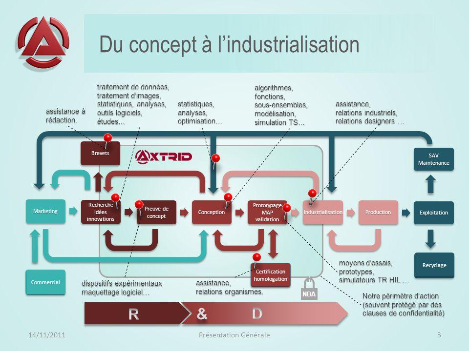 Identité 14/11/2011Présentation Générale2 Dénomination sociale AXTRID (Assistance X Technologies à la Recherche à lInnovation et au Développement ) Si