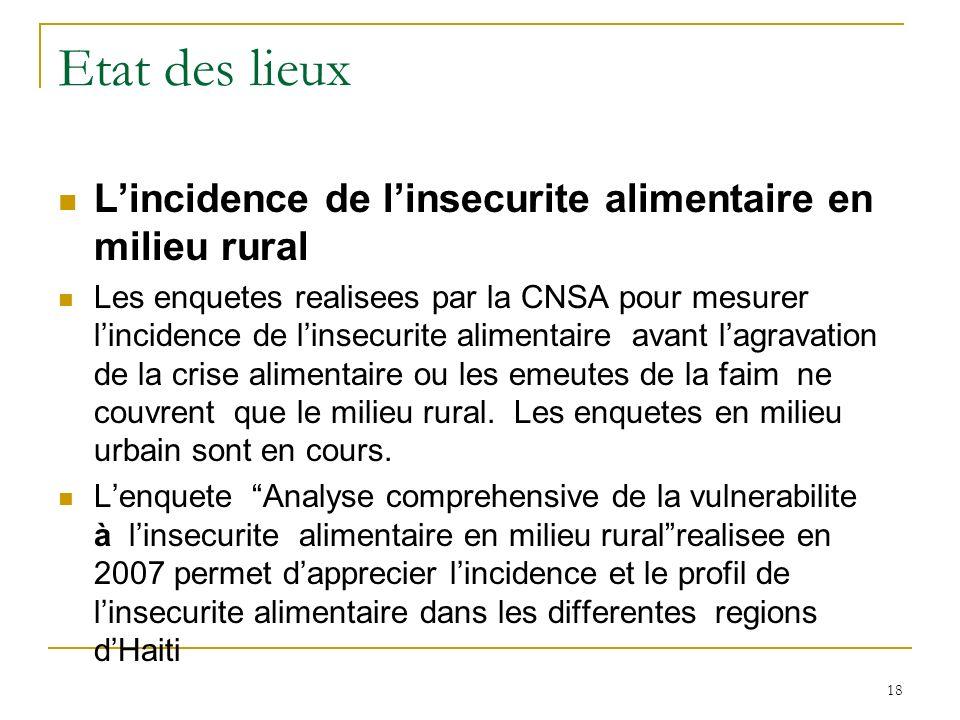 Etat des lieux Lincidence de linsecurite alimentaire en milieu rural Les enquetes realisees par la CNSA pour mesurer lincidence de linsecurite alimentaire avant lagravation de la crise alimentaire ou les emeutes de la faim ne couvrent que le milieu rural.
