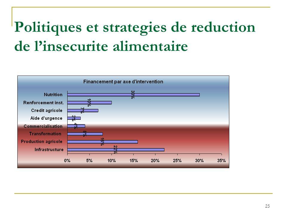 Politiques et strategies de reduction de linsecurite alimentaire 25