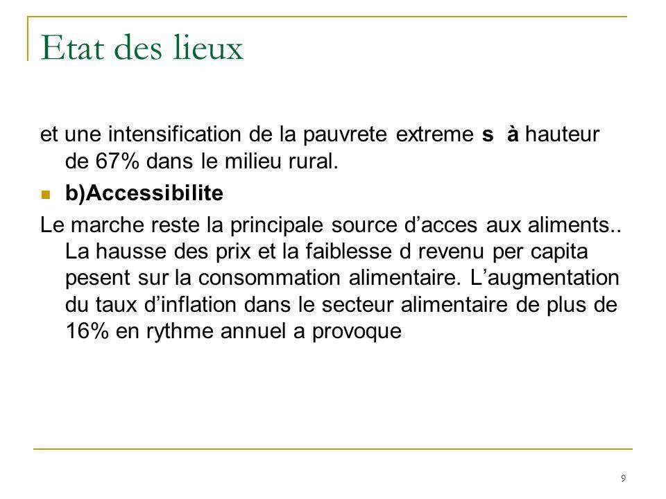 Etat des lieux Les emeutes de la faim en avril dernier en Haiti, alors que la disponibilite alimentaire depasse de 15% les besoins alimentaires 10