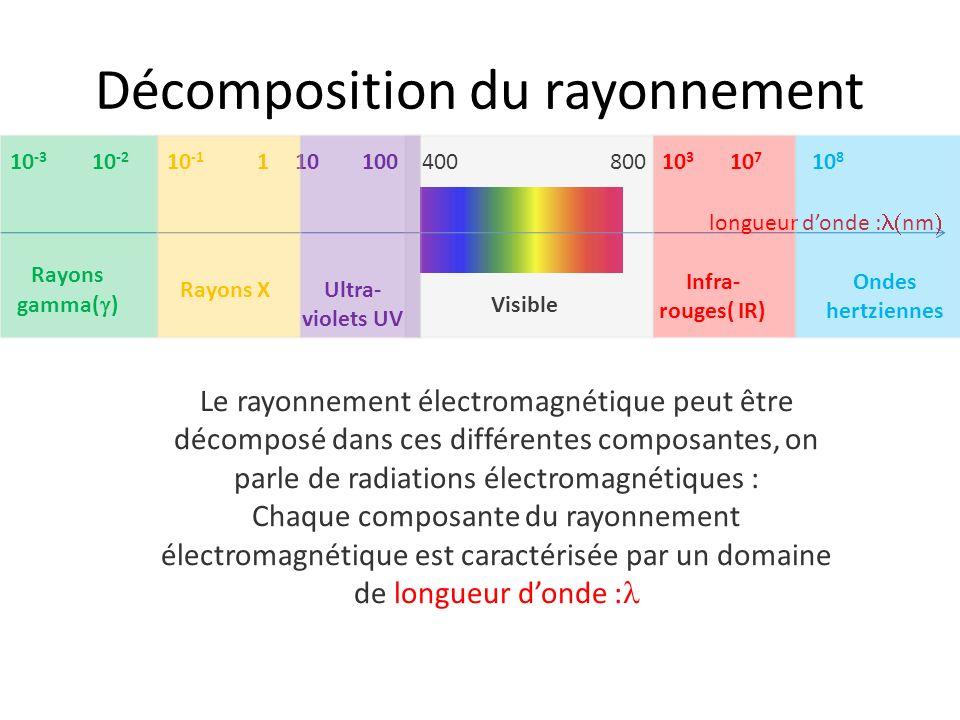 Décomposition du rayonnement Le rayonnement électromagnétique peut être décomposé dans ces différentes composantes, on parle de radiations électromagn
