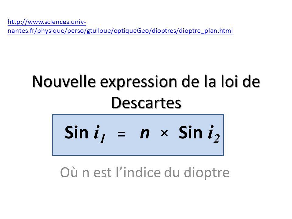 Nouvelle expression de la loi de Descartes Où n est lindice du dioptre http://www.sciences.univ- nantes.fr/physique/perso/gtulloue/optiqueGeo/dioptres