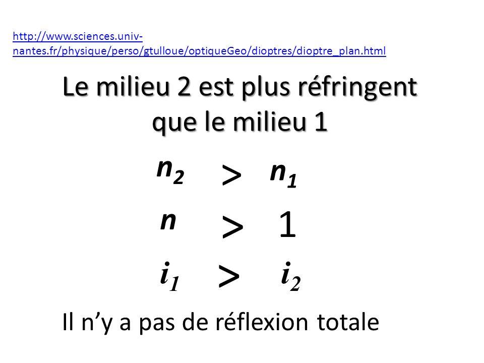 Le milieu 2 est plus réfringent que le milieu 1 http://www.sciences.univ- nantes.fr/physique/perso/gtulloue/optiqueGeo/dioptres/dioptre_plan.html > n2