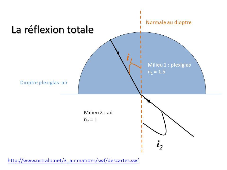 Dioptre plexiglas- air Normale au dioptre Milieu 1 : plexiglas n 1 = 1.5 Milieu 2 : air n 2 = 1 i1i1 i2i2 http://www.ostralo.net/3_animations/swf/desc