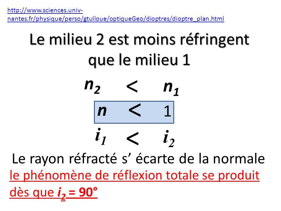 Le milieu 2 est moins réfringent que le milieu 1 http://www.sciences.univ- nantes.fr/physique/perso/gtulloue/optiqueGeo/dioptres/dioptre_plan.html < n