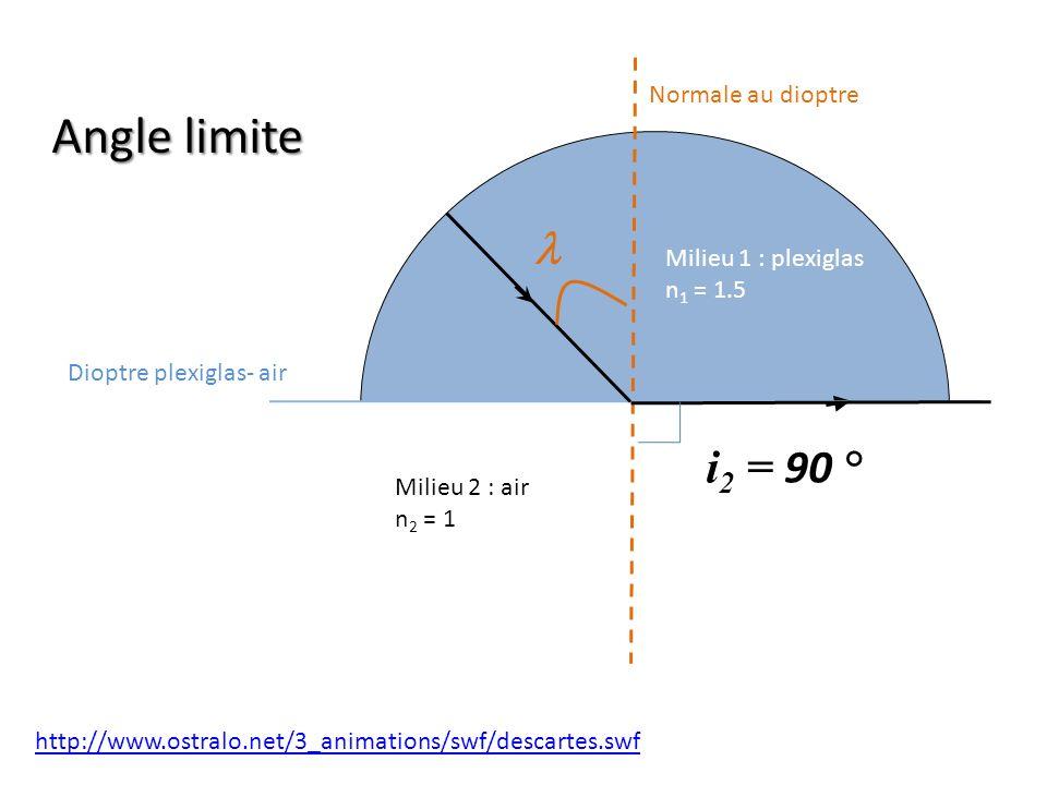 Dioptre plexiglas- air Normale au dioptre Milieu 1 : plexiglas n 1 = 1.5 Milieu 2 : air n 2 = 1 i 2 = 90 ° http://www.ostralo.net/3_animations/swf/des