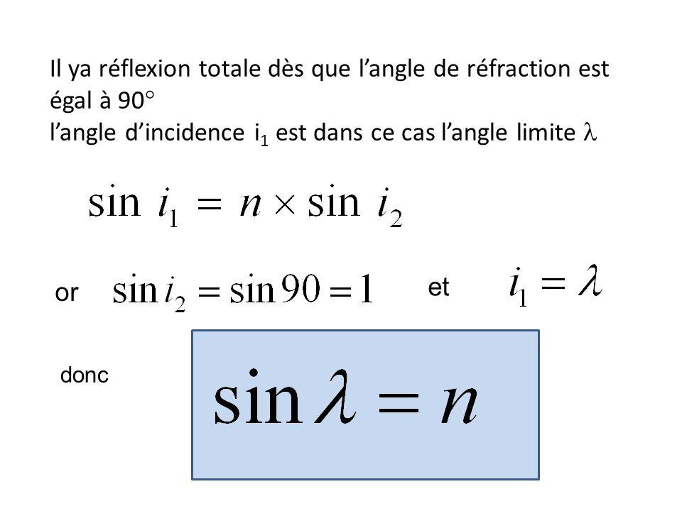 Il ya réflexion totale dès que langle de réfraction est égal à 90° langle dincidence i 1 est dans ce cas langle limite or et donc