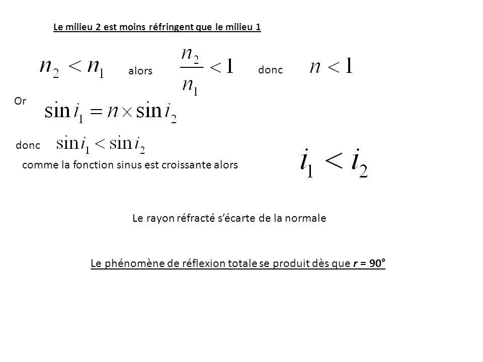 Le milieu 2 est moins réfringent que le milieu 1 alors donc Or donc comme la fonction sinus est croissante alors Le rayon réfracté sécarte de la norma
