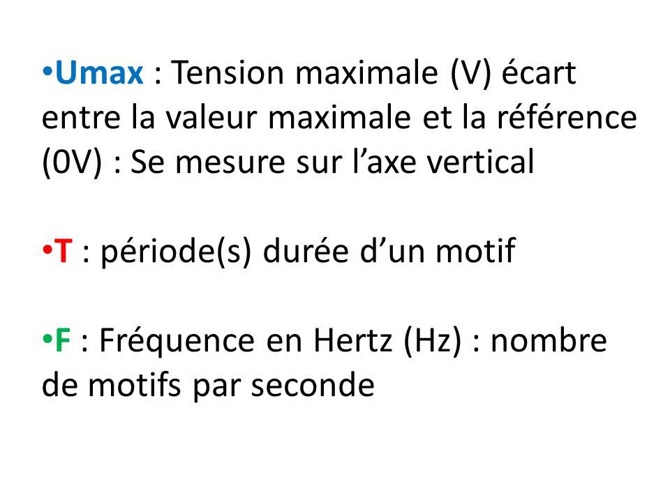 d) Longueur donde Distance parcourue par londe pendant une période est se note et sexprime en m Fréquence en hertz ( Hz) Vitesse du son dans le milieu en mètre par seconde( m.s -1 ) Période de londe en seconde (s) Longueur donde en mètre ( m)