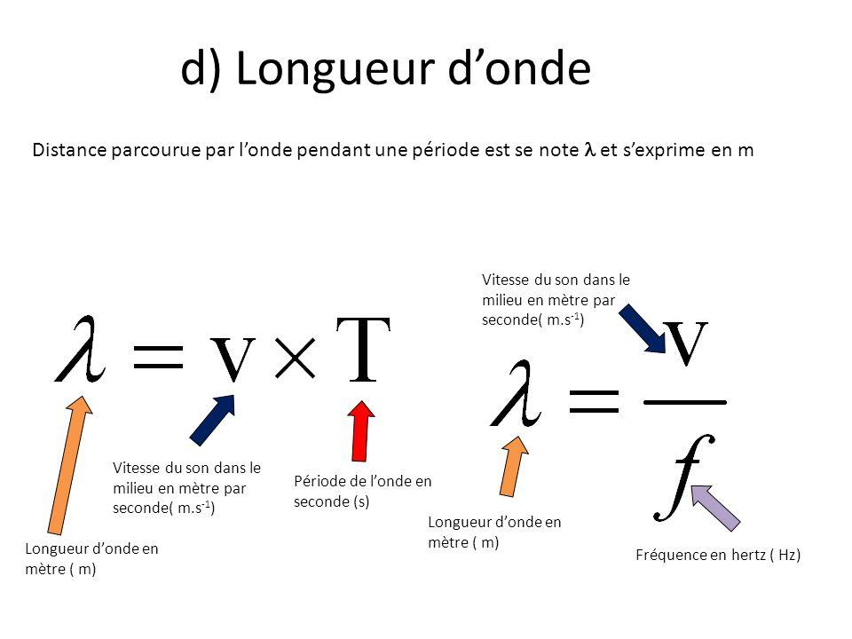 d) Longueur donde Distance parcourue par londe pendant une période est se note et sexprime en m Fréquence en hertz ( Hz) Vitesse du son dans le milieu