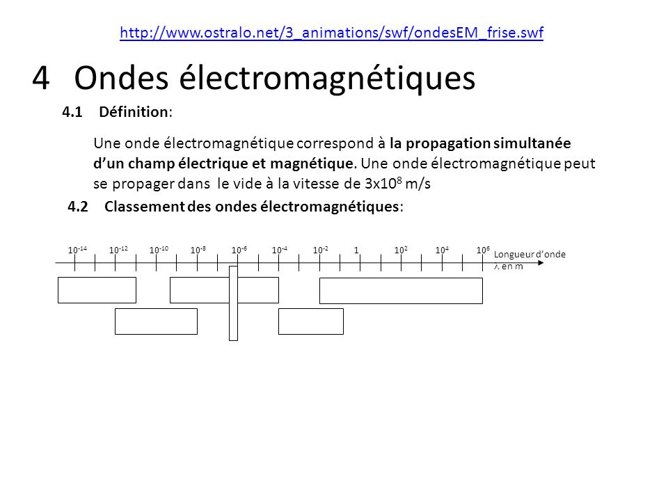 Décomposition du rayonnement Le rayonnement électromagnétique peut être décomposé dans ces différentes composantes, on parle de radiations électromagnétiques : Chaque composante du rayonnement électromagnétique est caractérisée par un domaine de longueur donde : longueur donde : nm 40080010 -3 10 -2 Rayons gamma( ) Rayons X 10 -1 110100 Ultra- violets UV Visible 10 3 10 7 Infra- rouges( IR) 10 8 Ondes hertziennes
