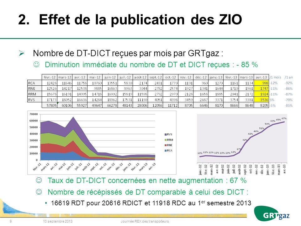 2.Effet de la publication des ZIO Nombre de DT-DICT reçues par mois par GRTgaz : Diminution immédiate du nombre de DT et DICT reçues : - 85 % Taux de