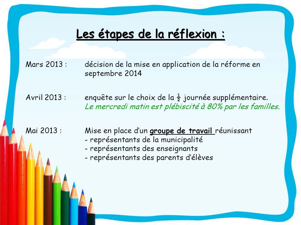 Les étapes de la réflexion : Mars 2013 : décision de la mise en application de la réforme en septembre 2014 Avril 2013 : enquête sur le choix de la ½