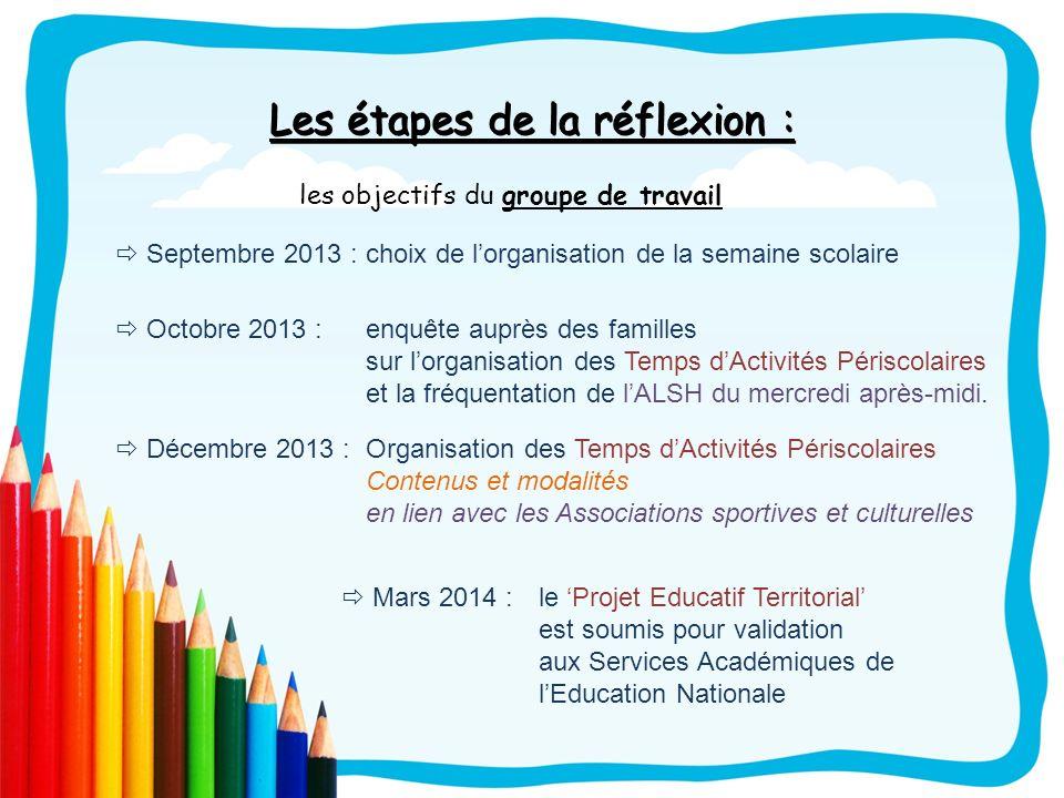 Les étapes de la réflexion : les objectifs du groupe de travail Septembre 2013 : choix de lorganisation de la semaine scolaire Octobre 2013 : enquête