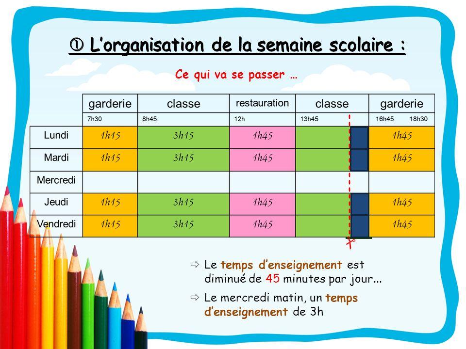 Lorganisation de la semaine scolaire : Lorganisation de la semaine scolaire : Ce qui va se passer … ----------------- Le temps denseignement est dimin