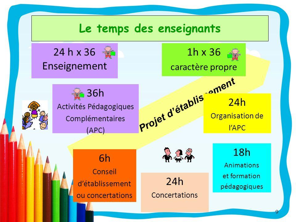 Projet détablissement 9 Le temps des enseignants 6h Conseil détablissement ou concertations 1h x 36 caractère propre 18h Animations et formation pédag