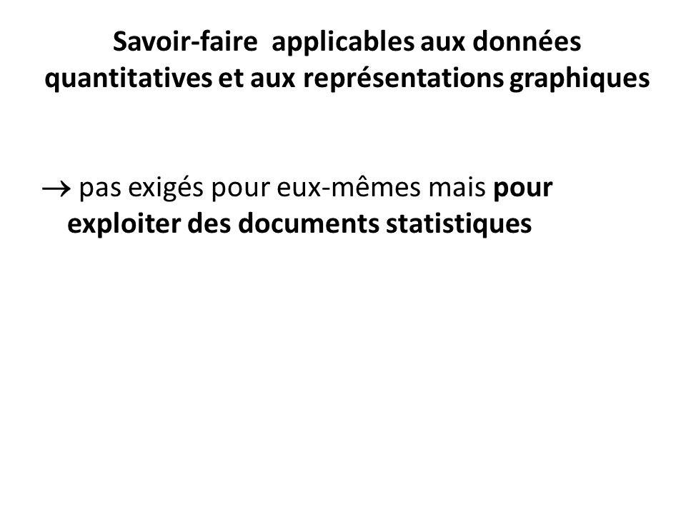 Savoir-faire applicables aux données quantitatives et aux représentations graphiques pas exigés pour eux-mêmes mais pour exploiter des documents stati