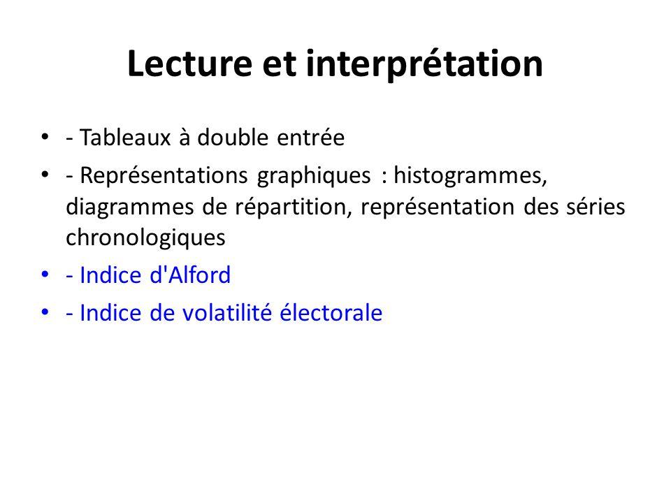 Lecture et interprétation - Tableaux à double entrée - Représentations graphiques : histogrammes, diagrammes de répartition, représentation des séries