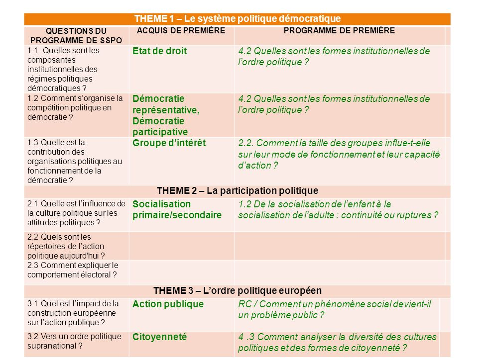 THEME 1 – Le système politique démocratique QUESTIONS DU PROGRAMME DE SSPO ACQUIS DE PREMIÈREPROGRAMME DE PREMIÈRE 1.1. Quelles sont les composantes i