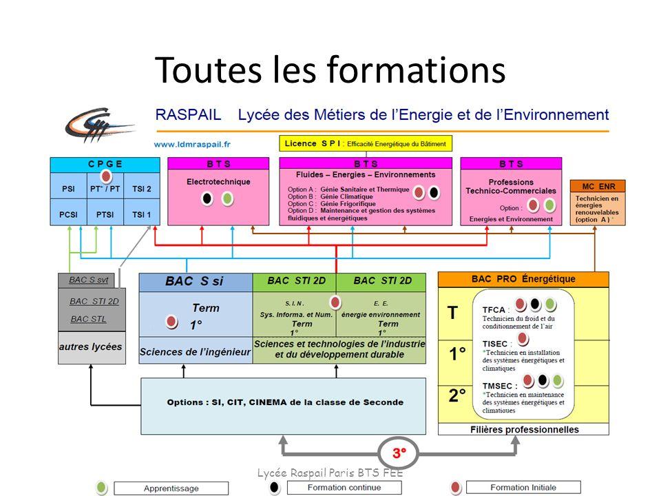 Toutes les formations Lycée Raspail Paris BTS FEE