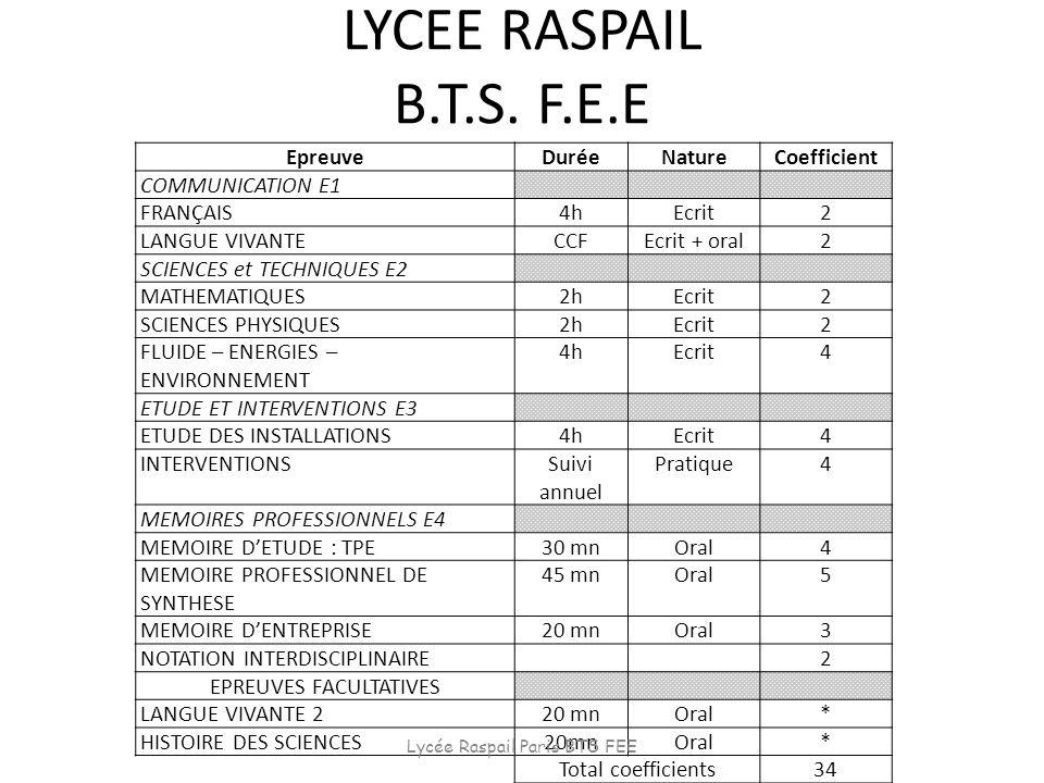 LYCEE RASPAIL B.T.S. F.E.E EpreuveDuréeNatureCoefficient COMMUNICATION E1 FRANÇAIS4hEcrit2 LANGUE VIVANTECCFEcrit + oral2 SCIENCES et TECHNIQUES E2 MA