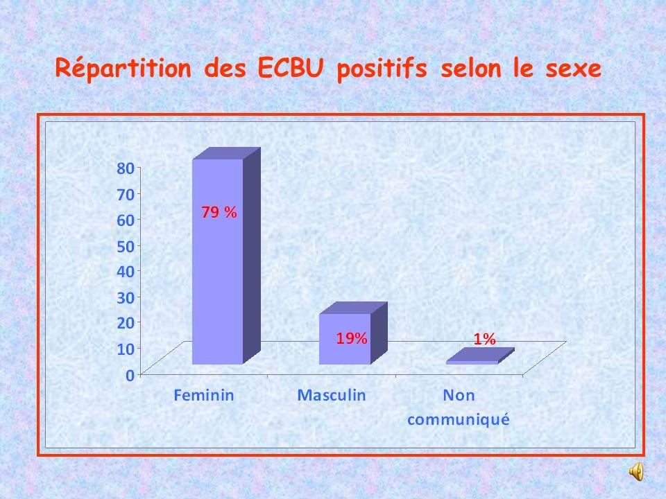 NombrePourcentage ECBU positifs24815 ECBU négatifs146685 Total1697100 15 %