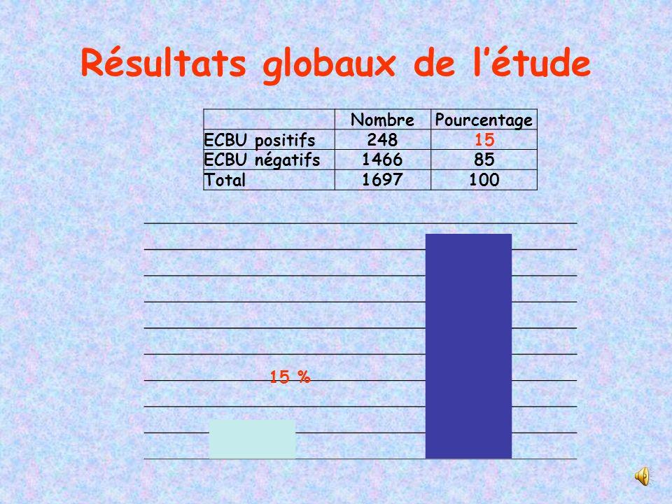 NOMBREPOURCENTAGE ECBU réalisés1697 ECBU positifs24815 % ECBU négatifs146685 % Entérobactéries (Par rapport au nombre total dECBU )20712 % Entérobacté