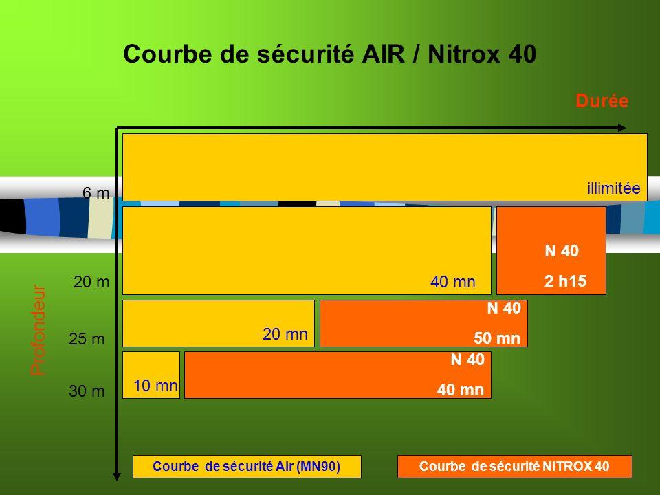 Courbe de sécurité AIR / Nitrox 40 Profondeur Durée 6 m 20 m 25 m 30 m Courbe de sécurité Air (MN90) 40 mn 20 mn 10 mn N 40 2 h15 N 40 50 mn illimitée