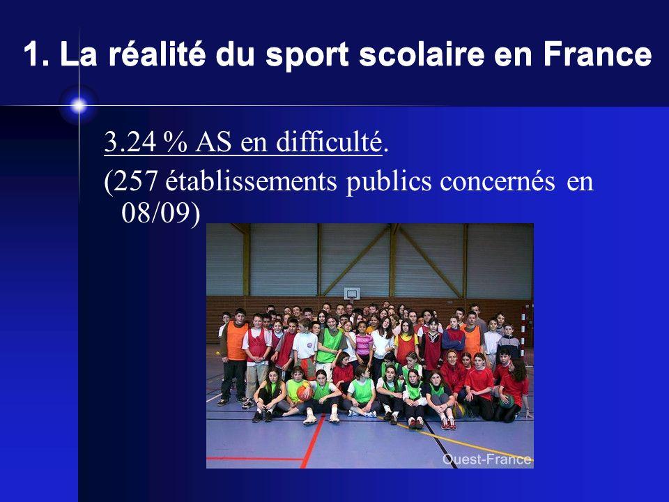 1. La réalité du sport scolaire en France 80% des LP ont une AS qui fonctionne, qui réussit, qui conduit des projets dAS et de districts innovants et