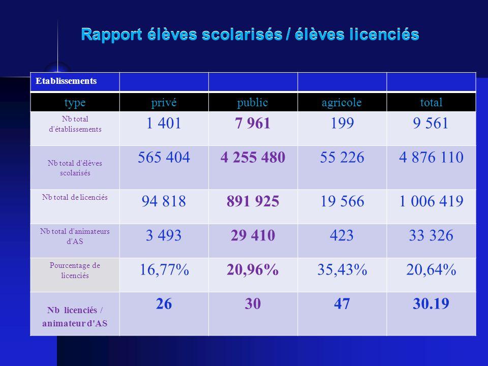 1. La réalité du sport scolaire en France Augmentation du nombre délèves licenciés à lUNSS 1 million en 08 09 1 million délèves licenciés en 07 - 08 9