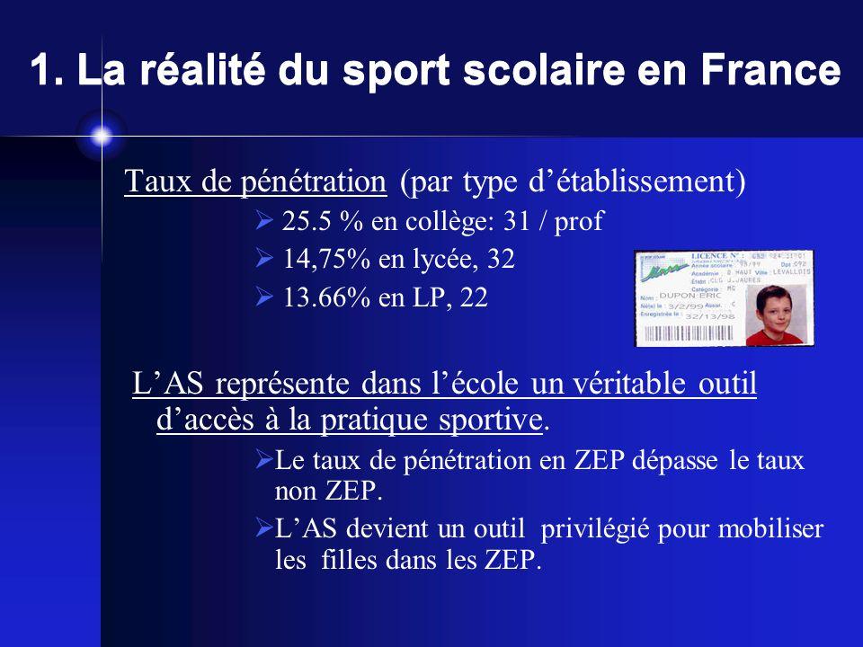 1. La réalité du sport scolaire en France Encadré par 33 326 profs dEPS pour 9561 AS détablissement (33 871 en 07 08). lUNSS Première fédération fémin