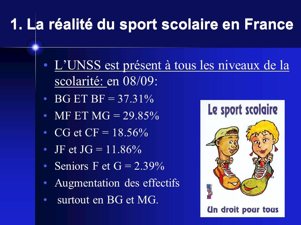 1. La réalité du sport scolaire en France Taux de pénétration (par type détablissement) 25.5 % en collège: 31 / prof 14,75% en lycée, 32 13.66% en LP,