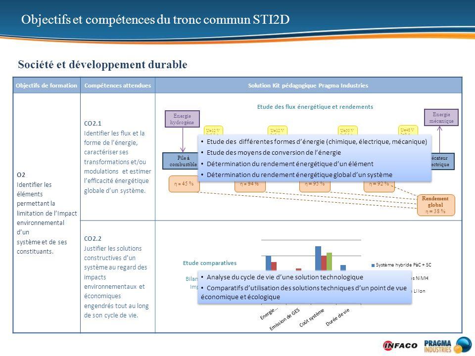 Objectifs de formationCompétences attenduesSolution Kit pédagogique Pragma Industries O2 Identifier les éléments permettant la limitation de lImpact e