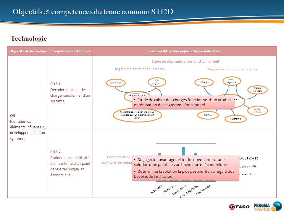 Objectifs de formationCompétences attenduesSolution Kit pédagogique Pragma Industries O3 Identifier les éléments influents du développement dun systèm
