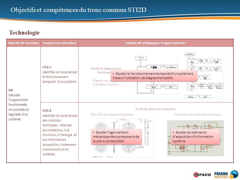 Objectifs de formationCompétences attenduesSolution Kit pédagogique Pragma Industries O4 Décoder lorganisation fonctionnelle, structurelle et logiciel