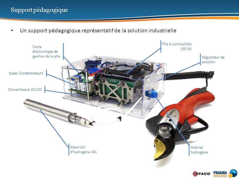 Support pédagogique Un support pédagogique représentatif de la solution industrielle Pile à combustible (50 W) Super Condensateurs Réservoir dhydrogèn